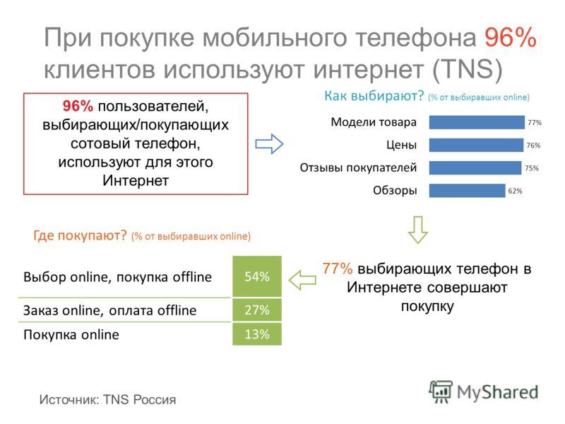 При покупке мобильного телефона 96% клиентов используют интернет (TNS) Выбор online, покупка offline 54% Заказ online, оплата offline 27% Покупка online 13% 96% пользователей, выбирающих/покупающих сотовый телефон, используют для этого Интернет 77% в