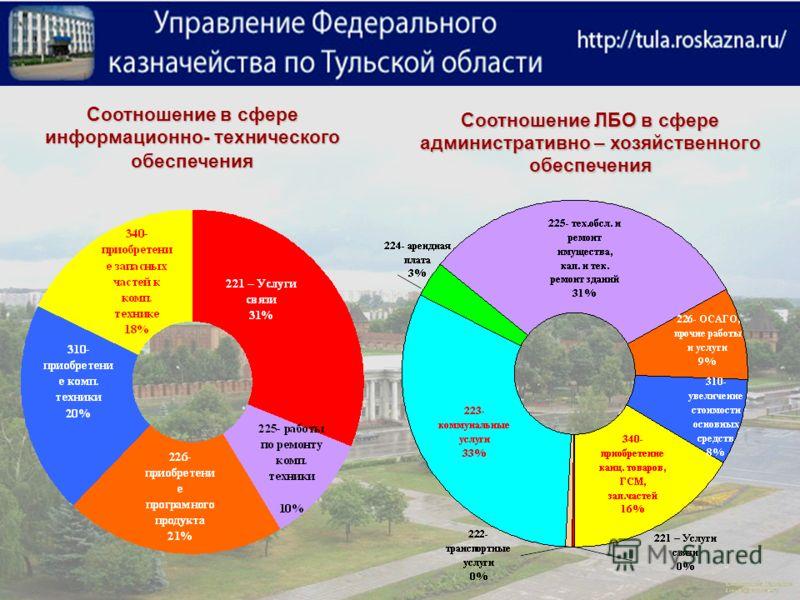 Соотношение в сфере информационно- технического обеспечения Соотношение ЛБО в сфере административно – хозяйственного обеспечения