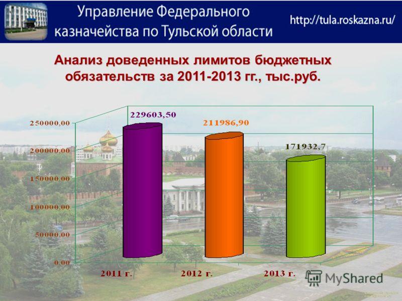 Анализ доведенных лимитов бюджетных обязательств за 2011-2013 гг., тыс.руб.