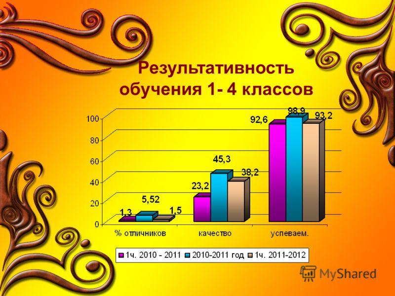 Результативность обучения 1- 4 классов