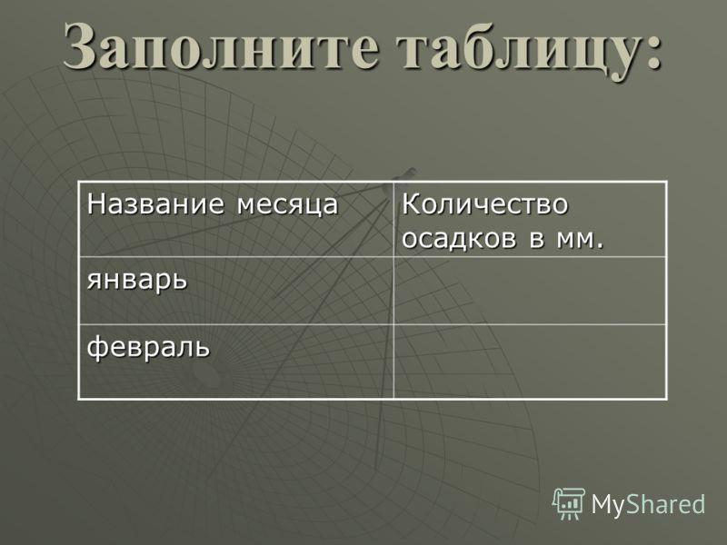 Заполните таблицу: Название месяца Количество осадков в мм. январь февраль
