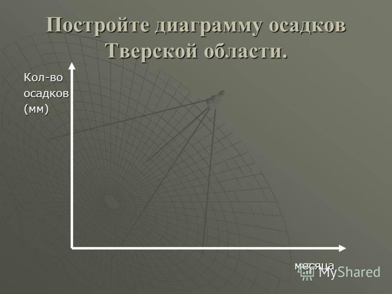Постройте диаграмму осадков Тверской области. Кол-воосадков(мм) месяца месяца