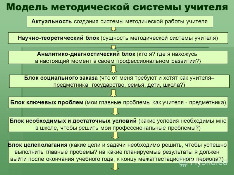 Модель методической системы учителя Актуальность создания системы методической работы учителя Научно-теоретический блок (сущность методической системы учителя) Аналитико-диагностический блок (кто я? где я нахожусь в настоящий момент в своем профессио