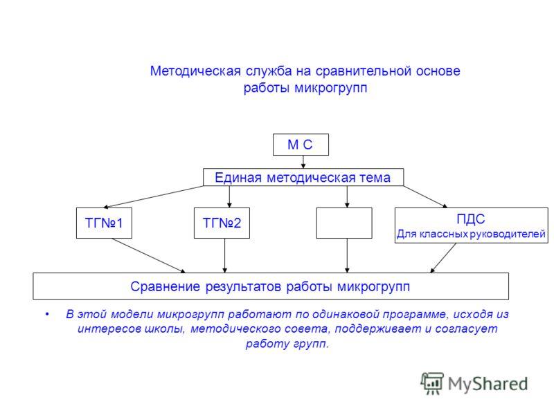 В этой модели микрогрупп работают по одинаковой программе, исходя из интересов школы, методического совета, поддерживает и согласует работу групп. Методическая служба на сравнительной основе работы микрогрупп М С Единая методическая тема ТГ1ТГ2 ПДС Д