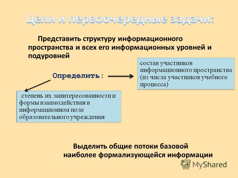 Выделить общие потоки базовой наиболее формализующейся информации Представить структуру информационного пространства и всех его информационных уровней и подуровней Определить: состав участников информационного пространства (из числа участников учебно