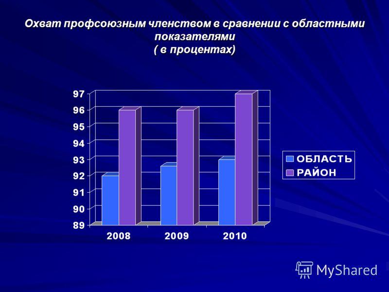 Охват профсоюзным членством в сравнении с областными показателями ( в процентах)