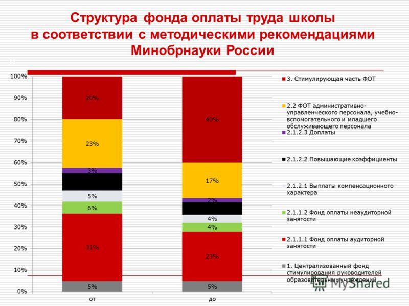 11 Структура фонда оплаты труда школы в соответствии с методическими рекомендациями Минобрнауки России