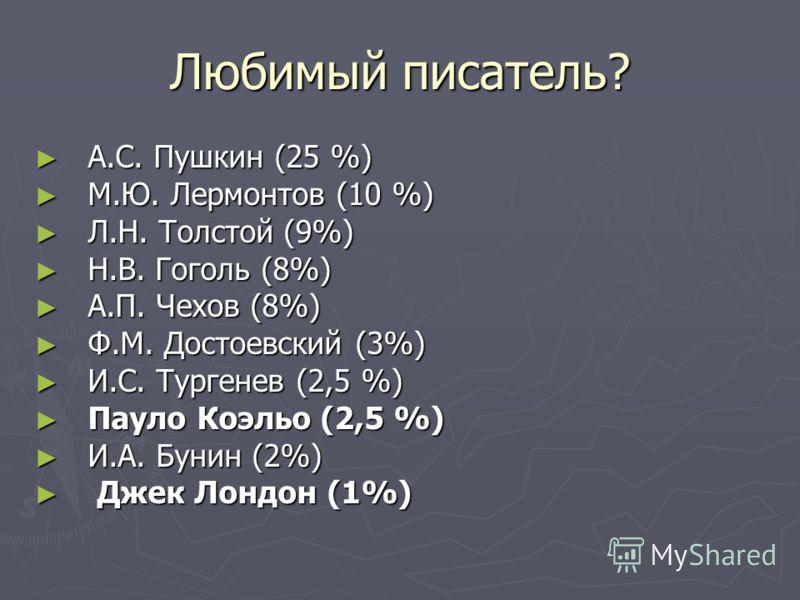 Любимый писатель? А.С. Пушкин (25 %) А.С. Пушкин (25 %) М.Ю. Лермонтов (10 %) М.Ю. Лермонтов (10 %) Л.Н. Толстой (9%) Л.Н. Толстой (9%) Н.В. Гоголь (8%) Н.В. Гоголь (8%) А.П. Чехов (8%) А.П. Чехов (8%) Ф.М. Достоевский (3%) Ф.М. Достоевский (3%) И.С.