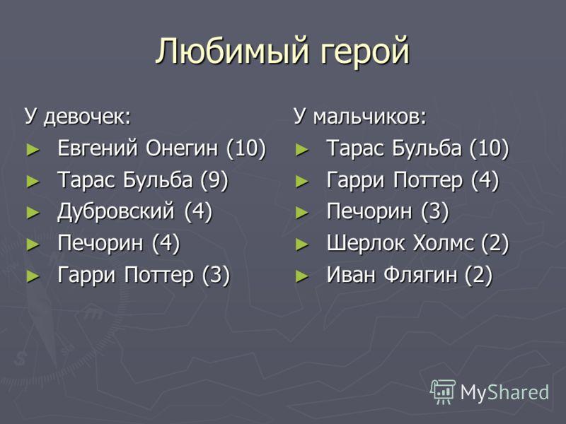 Любимый герой У девочек: Евгений Онегин (10) Евгений Онегин (10) Тарас Бульба (9) Тарас Бульба (9) Дубровский (4) Дубровский (4) Печорин (4) Печорин (4) Гарри Поттер (3) Гарри Поттер (3) У мальчиков: Тарас Бульба (10) Гарри Поттер (4) Печорин (3) Шер
