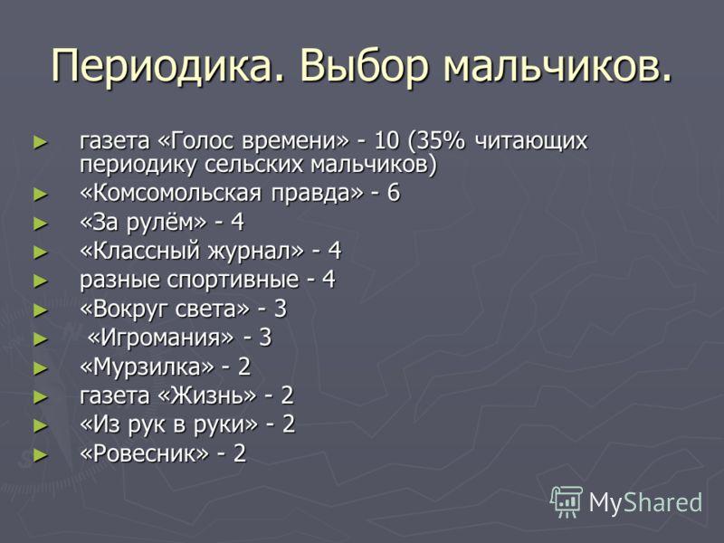 Периодика. Выбор мальчиков. газета «Голос времени» - 10 (35% читающих периодику сельских мальчиков) газета «Голос времени» - 10 (35% читающих периодику сельских мальчиков) «Комсомольская правда» - 6 «Комсомольская правда» - 6 «За рулём» - 4 «За рулём