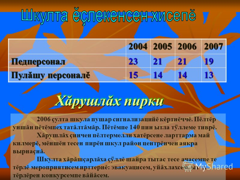 2004200520062007Педперсонал23212119 Пулăшу персоналĕ 15141413 2006 çулта шкула пушар сигнализацийĕ кĕртнĕччĕ. Пĕлтĕр уншăн пĕтĕмпех татăлтăмăр. Пĕтĕмпе 140 пин ытла тÿллеме тиврĕ. Хăрушлăх çинчен пĕлтермелли хатĕрсене ларттарма май килмерĕ, мĕншĕн те