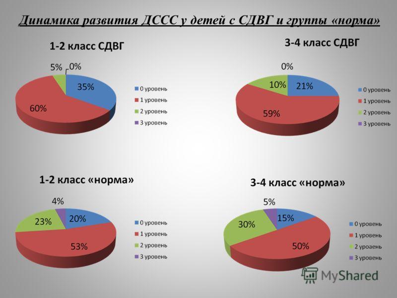 Динамика развития ДССС у детей с СДВГ и группы «норма»