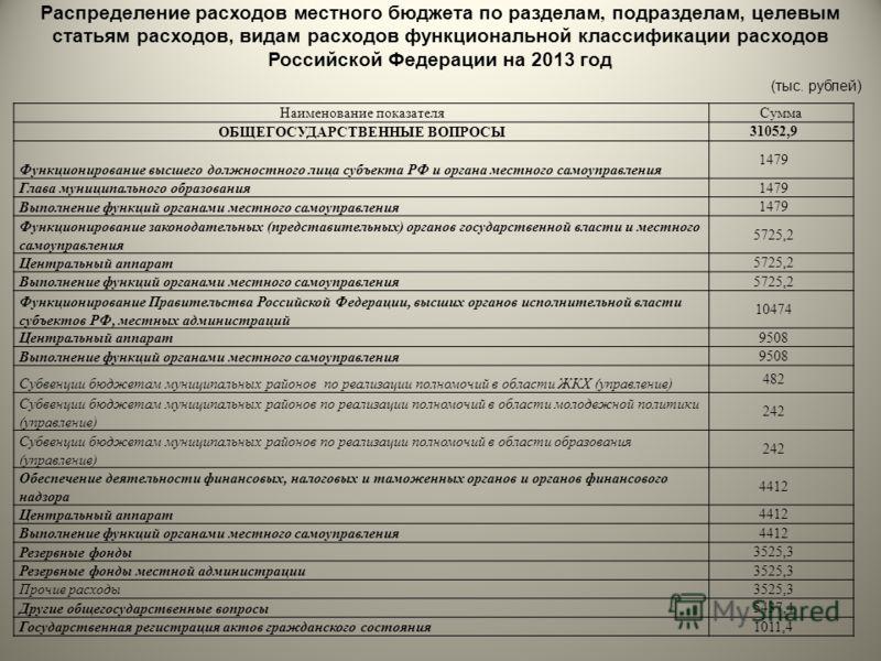Распределение расходов местного бюджета по разделам, подразделам, целевым статьям расходов, видам расходов функциональной классификации расходов Российской Федерации на 2013 год (тыс. рублей) Наименование показателяСумма ОБЩЕГОСУДАРСТВЕННЫЕ ВОПРОСЫ 3