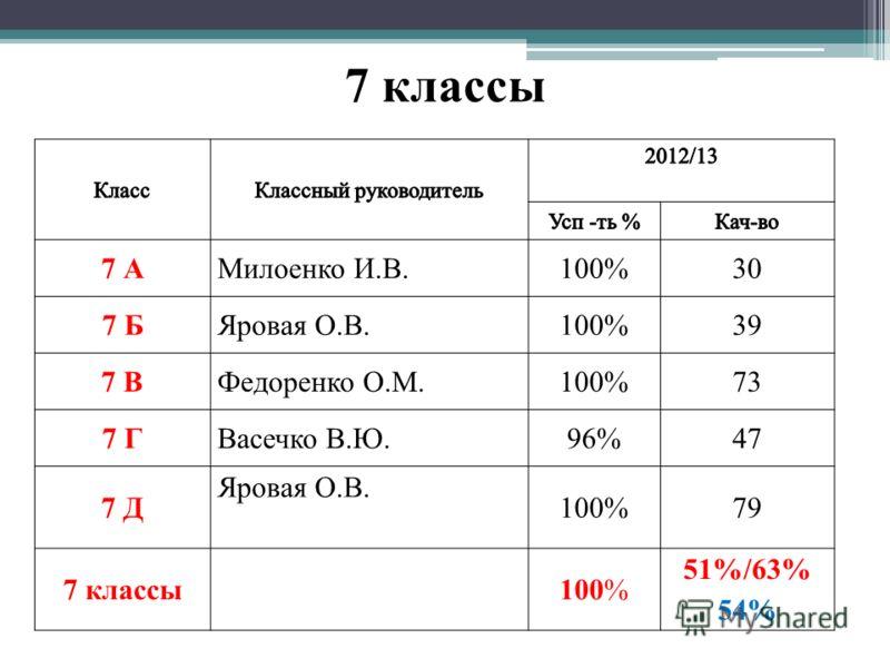 7 классы 7 АМилоенко И.В.100%30 7 БЯровая О.В.100%39 7 ВФедоренко О.М.100%73 7 ГВасечко В.Ю.96%47 7 Д Яровая О.В. 100%79 7 классы100% 51%/63% 54%