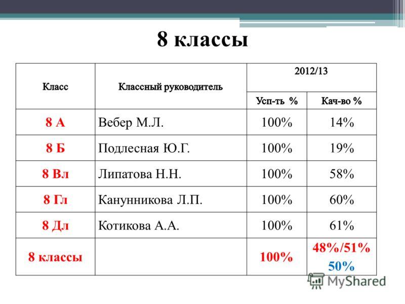 8 классы 8 А Вебер М.Л.100%14% 8 Б Подлесная Ю.Г.100%19% 8 Вл Липатова Н.Н.100%58% 8 Гл Канунникова Л.П.100%60% 8 ДлКотикова А.А.100%61% 8 классы100% 48%/51% 50%