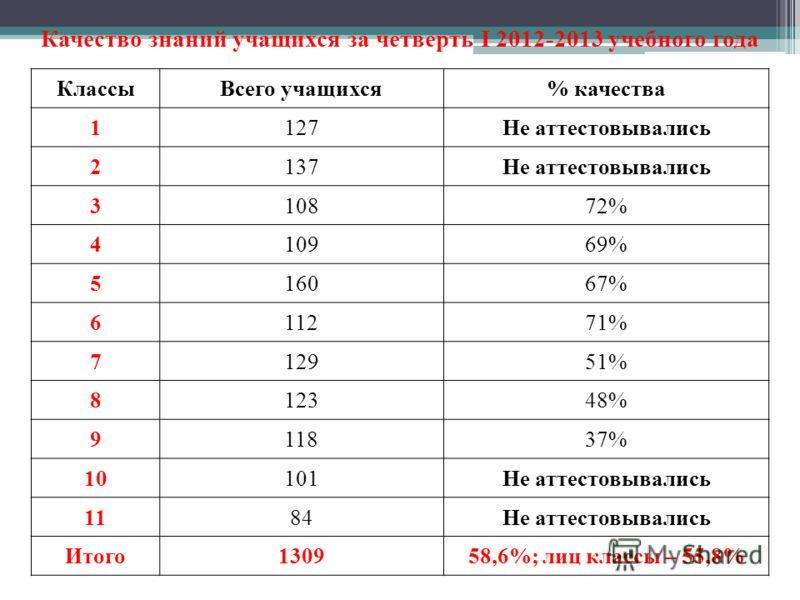 Качество знаний учащихся за четверть I 2012-2013 учебного года КлассыВсего учащихся% качества 1127Не аттестовывались 2137Не аттестовывались 310872% 410969% 516067% 611271% 712951% 812348% 911837% 10101Не аттестовывались 1184Не аттестовывались Итого13