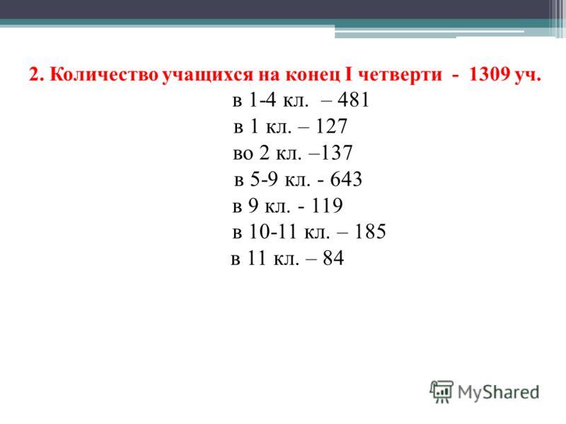 2. Количество учащихся на конец I четверти - 1309 уч. в 1-4 кл. – 481 в 1 кл. – 127 во 2 кл. –137 в 5-9 кл. - 643 в 9 кл. - 119 в 10-11 кл. – 185 в 11 кл. – 84