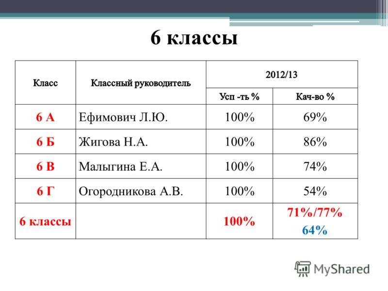 6 классы 6 АЕфимович Л.Ю.100%69% 6 БЖигова Н.А.100%86% 6 ВМалыгина Е.А.100%74% 6 ГОгородникова А.В.100%54% 6 классы100% 71%/77% 64%