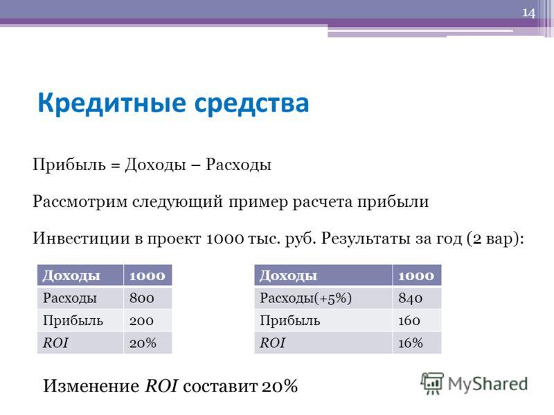 Кредитные средства Прибыль = Доходы – Расходы Рассмотрим следующий пример расчета прибыли Инвестиции в проект 1000 тыс. руб. Результаты за год (2 вар): 14 Доходы1000 Расходы800 Прибыль200 ROI20% Доходы1000 Расходы(+5%)840 Прибыль160 ROI16% Изменение