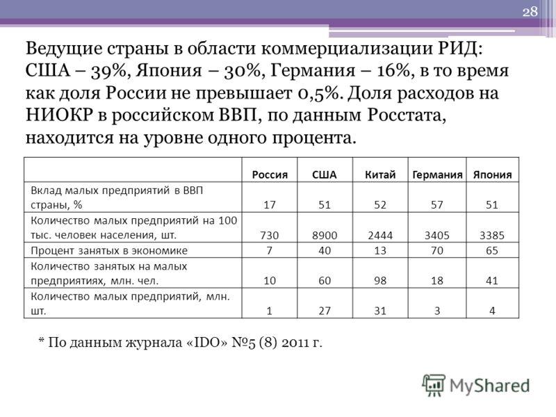 Ведущие страны в области коммерциализации РИД: США – 39%, Япония – 30%, Германия – 16%, в то время как доля России не превышает 0,5%. Доля расходов на НИОКР в российском ВВП, по данным Росстата, находится на уровне одного процента. РоссияСШАКитайГерм