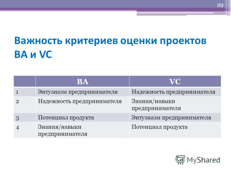 Важность критериев оценки проектов BA и VC 29 BAVC 1Энтузиазм предпринимателяНадежность предпринимателя 2 Знания/навыки предпринимателя 3Потенциал продуктаЭнтузиазм предпринимателя 4Знания/навыки предпринимателя Потенциал продукта