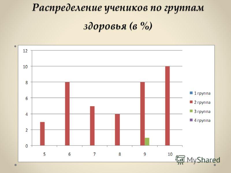 Распределение учеников по группам здоровья (в %)