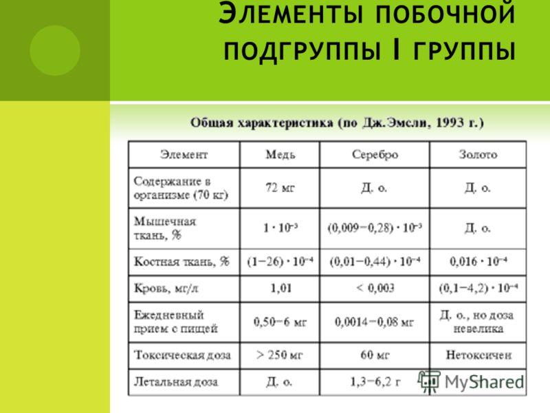 Э ЛЕМЕНТЫ ПОБОЧНОЙ ПОДГРУППЫ I ГРУППЫ