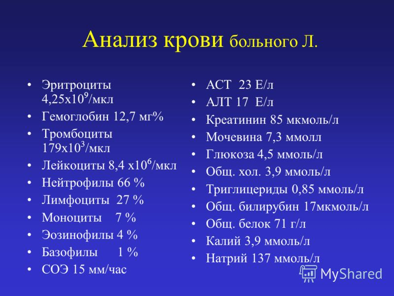 Анализ крови больного Л. Эритроциты 4,25х10 9 /мкл Гемоглобин 12,7 мг% Тромбоциты 179х10 3 /мкл Лейкоциты 8,4 х10 6 /мкл Нейтрофилы 66 % Лимфоциты 27 % Моноциты 7 % Эозинофилы 4 % Базофилы 1 % СОЭ 15 мм/час АСТ 23 Е/л АЛТ 17 Е/л Креатинин 85 мкмоль/л