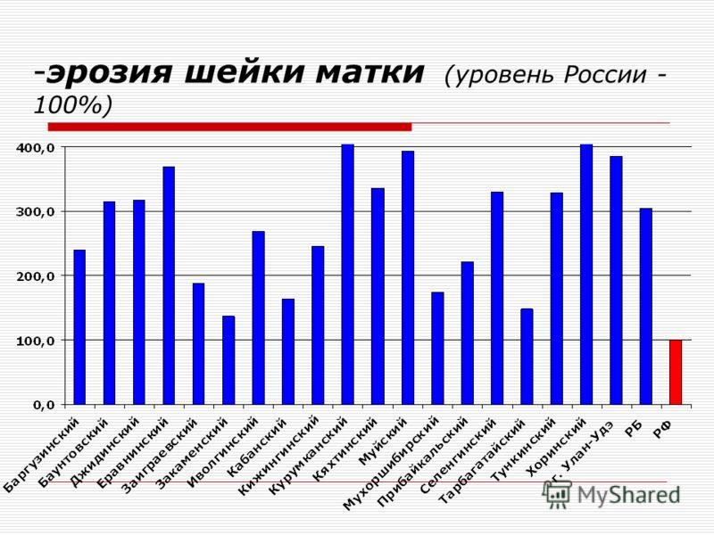 -эрозия шейки матки (уровень России - 100%)