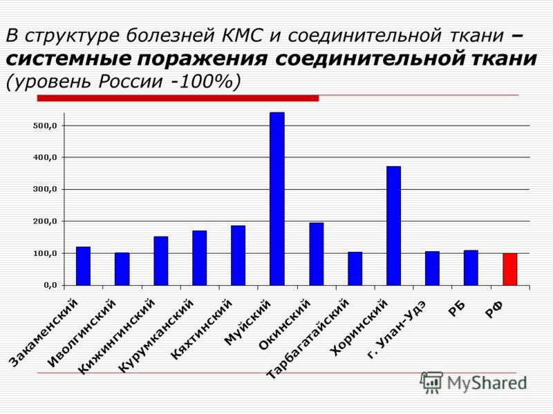 В структуре болезней КМС и соединительной ткани – системные поражения соединительной ткани (уровень России -100%)