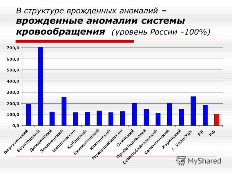 В структуре врожденных аномалий – врожденные аномалии системы кровообращения (уровень России -100%)