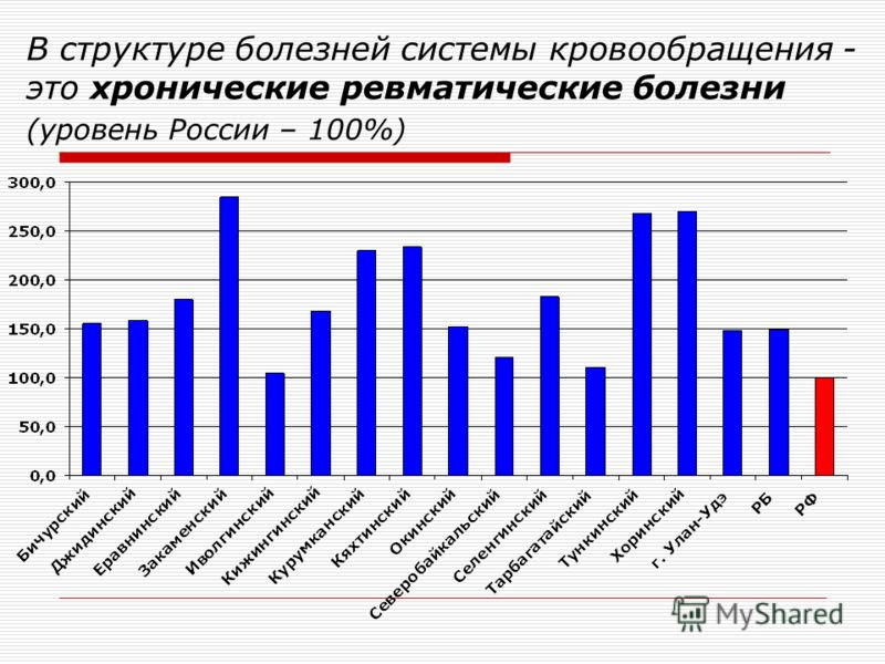 В структуре болезней системы кровообращения - это хронические ревматические болезни (уровень России – 100%)