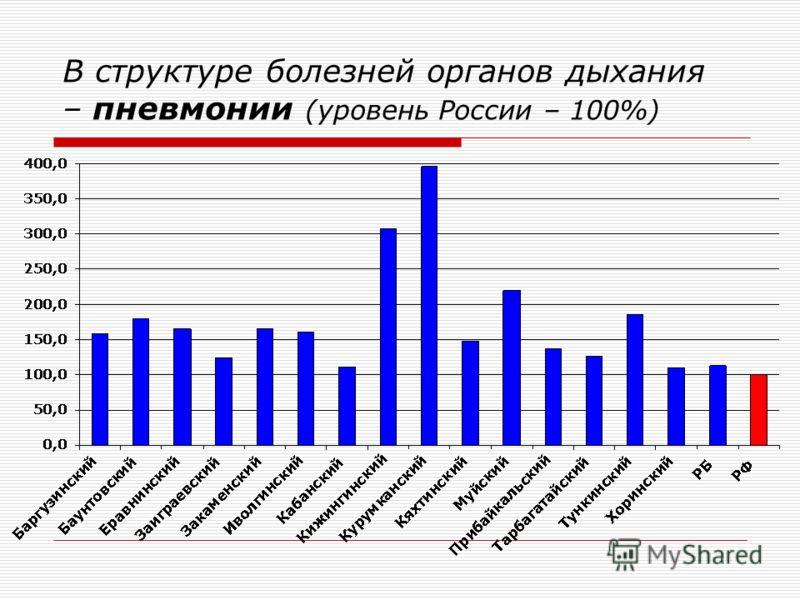 В структуре болезней органов дыхания – пневмонии (уровень России – 100%)