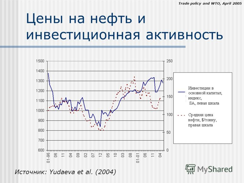 Trade policy and WTO, April 2005 Цены на нефть и инвестиционная активность Источник: Yudaeva et al. (2004)