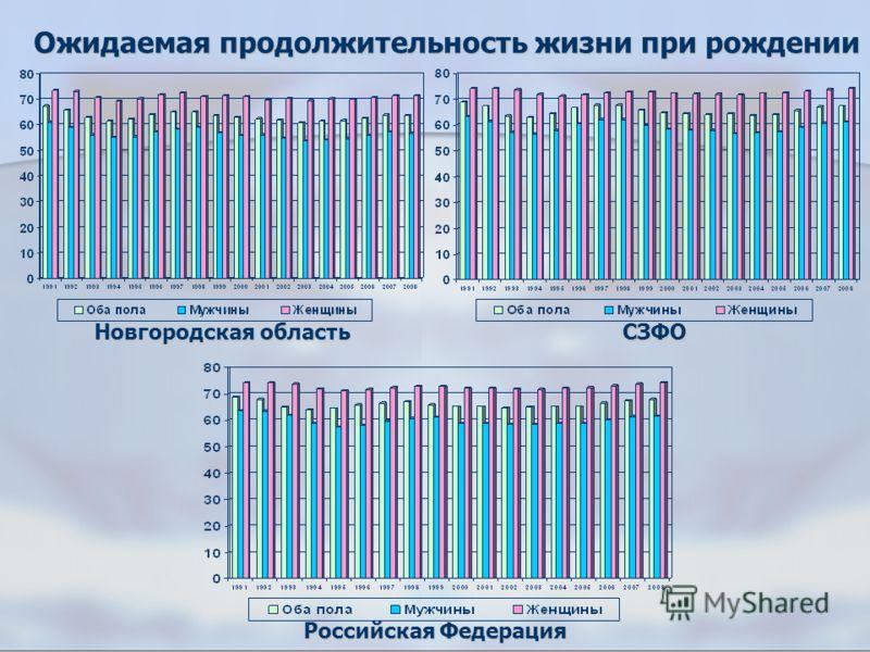 Ожидаемая продолжительность жизни при рождении Новгородская область СЗФО Российская Федерация