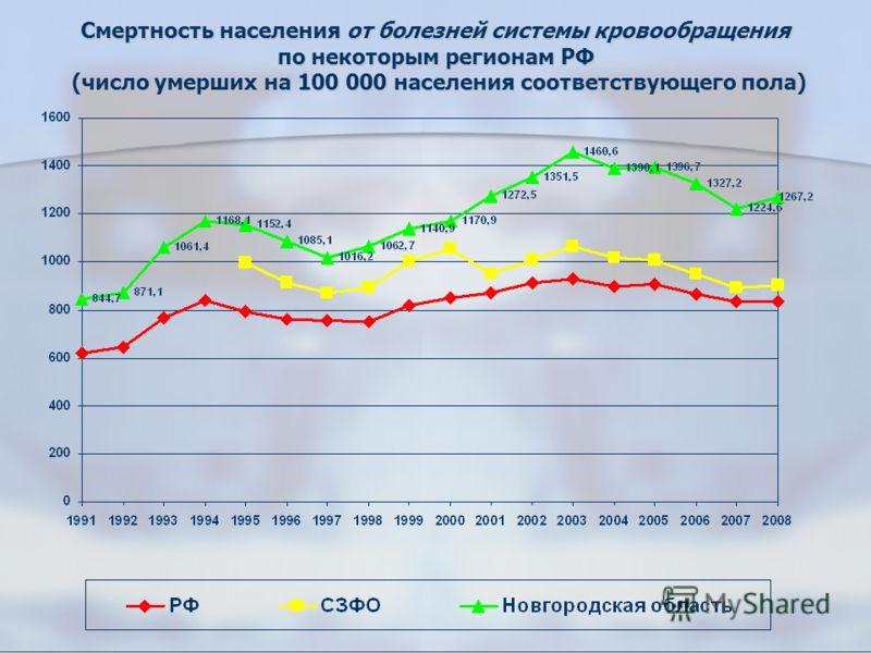 Смертность населения от болезней системы кровообращения по некоторым регионам РФ (число умерших на 100 000 населения соответствующего пола)