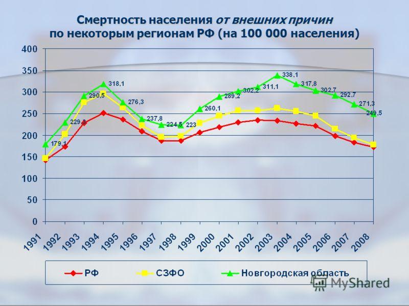Смертность населения от внешних причин по некоторым регионам РФ (на 100 000 населения)