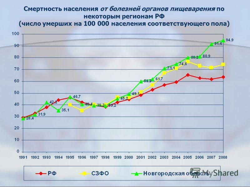 Смертность населения от болезней органов пищеварения по некоторым регионам РФ (число умерших на 100 000 населения соответствующего пола)