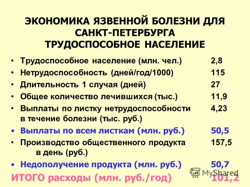 ЭКОНОМИКА ЯЗВЕННОЙ БОЛЕЗНИ ДЛЯ САНКТ-ПЕТЕРБУРГА ТРУДОСПОСОБНОЕ НАСЕЛЕНИЕ Трудоспособное население (млн. чел.) 2,8 Нетрудоспособность (дней/год/1000)115 Длительность 1 случая (дней)27 Общее количество лечившихся (тыс.)11,9 Выплаты по листку нетрудоспо