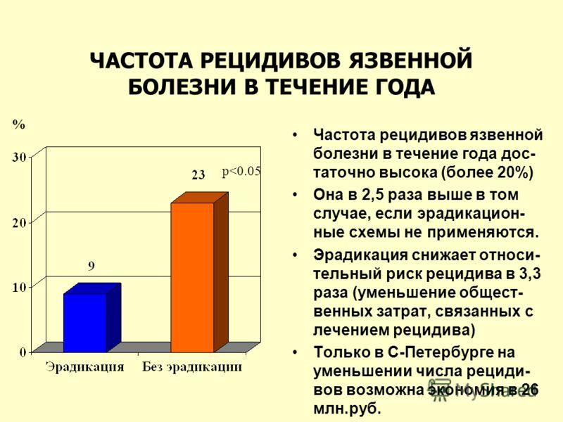ЧАСТОТА РЕЦИДИВОВ ЯЗВЕННОЙ БОЛЕЗНИ В ТЕЧЕНИЕ ГОДА Частота рецидивов язвенной болезни в течение года дос- таточно высока (более 20%) Она в 2,5 раза выше в том случае, если эрадикацион- ные схемы не применяются. Эрадикация снижает относи- тельный риск