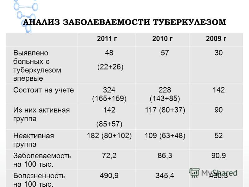 АНАЛИЗ ЗАБОЛЕВАЕМОСТИ ТУБЕРКУЛЕЗОМ 2011 г2010 г2009 г Выявлено больных с туберкулезом впервые 48 (22+26) 5730 Состоит на учете324 (165+159) 228 (143+85) 142 Из них активная группа 142 (85+57) 117 (80+37)90 Неактивная группа 182 (80+102)109 (63+48)52