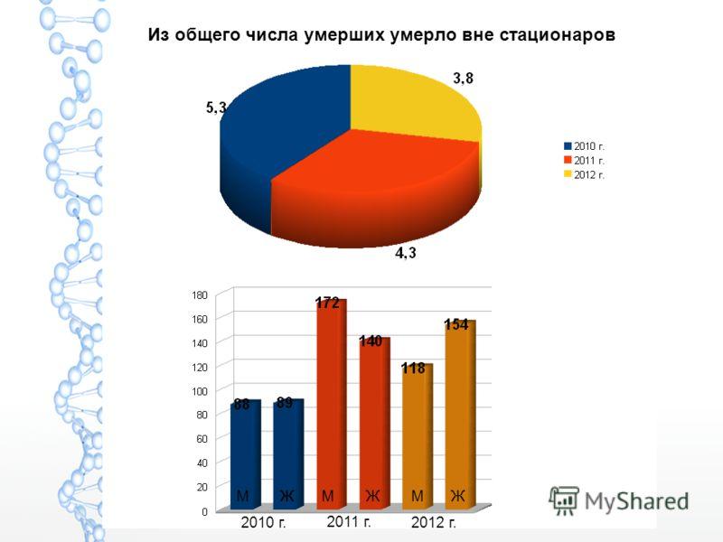 Из общего числа умерших умерло вне стационаров МММЖЖЖ 2010 г. ЖЖ 2011 г. 2012 г.