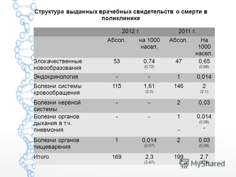 Структура выданных врачебных свидетельств о смерти в поликлинике 2012 г. 2011 г. Абсол.на 1000 насел. Абсол.На 1000 насел. Злокачественные новообразования 530,74 (0,72) 470,65 (0,68) Эндокринология--10,014 Болезни системы кровообращения 1151,61 (2,0)