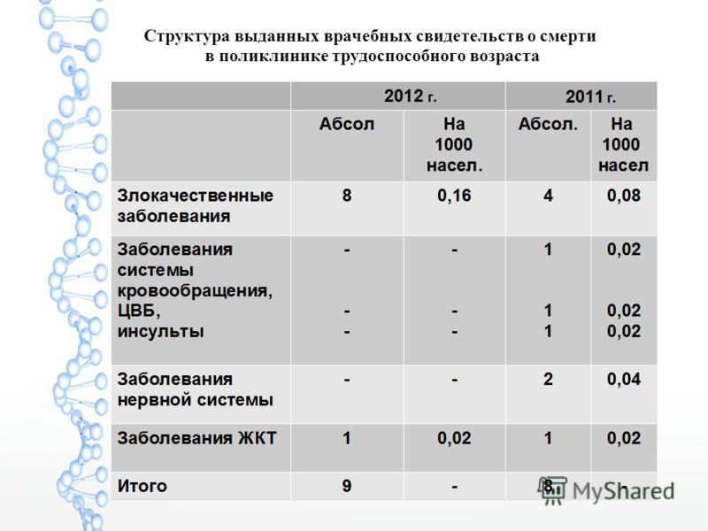 Структура выданных врачебных свидетельств о смерти в поликлинике трудоспособного возраста