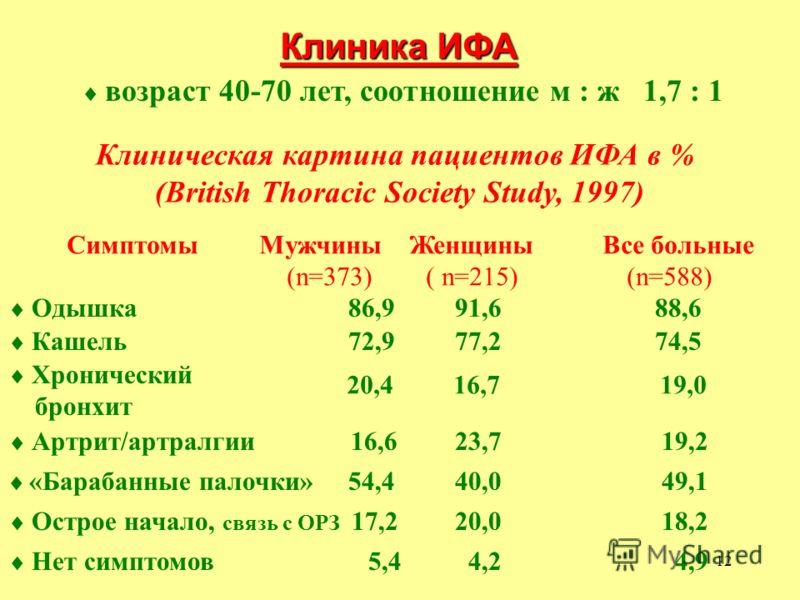12 Клиника ИФА возраст 40-70 лет, соотношение м : ж 1,7 : 1 Клиническая картина пациентов ИФА в % (British Thoracic Society Study, 1997) Симптомы Мужчины Женщины Все больные (n=373) ( n=215) (n=588) Одышка 86,9 91,6 88,6 Кашель 72,9 77,2 74,5 Хрониче