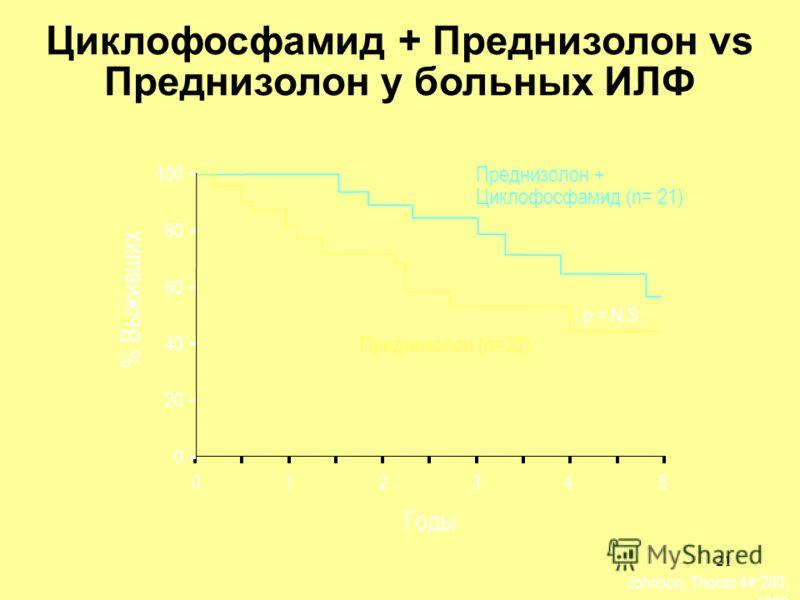21 Johnson, Thorax 44:280, 1989 % Выживших Годы 012345 Преднизолон (n=22) 100 80 20 60 40 0 p = N.S. Преднизолон + Циклофосфамид (n= 21) Циклофосфамид + Преднизолон vs Преднизолон у больных ИЛФ