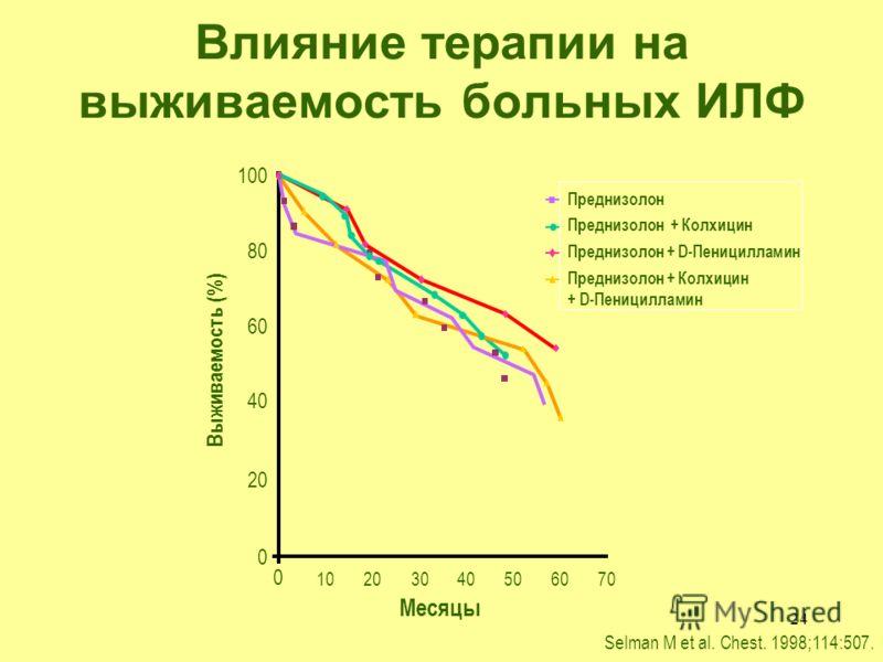 24 Влияние терапии на выживаемость больных ИЛФ 100 80 60 40 20 0 0 10203040506070 Месяцы Выживаемость (%) Преднизолон Преднизолон + Колхицин Преднизолон + D-Пеницилламин Преднизолон + Колхицин + D-Пеницилламин Selman M et al. Chest. 1998;114:507.