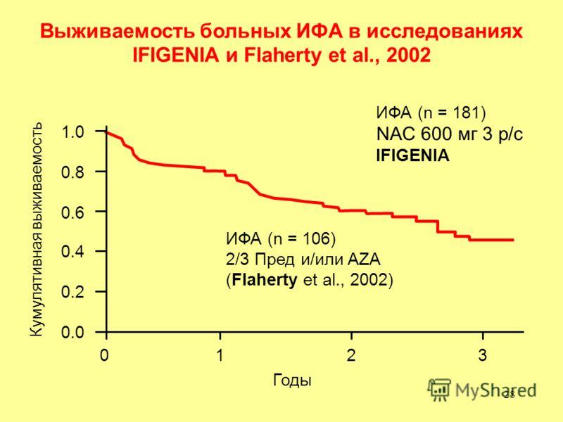 28 Выживаемость больных ИФА в исследованиях IFIGENIA и Flaherty et al., 2002 Кумулятивная выживаемость 0.0 0.2 0.4 0.6 0.8 1.0 ИФА (n = 106) 2/3 Пред и/или AZA (Flaherty et al., 2002) Годы 0123 ИФА (n = 181) NAC 600 мг 3 р/с IFIGENIA