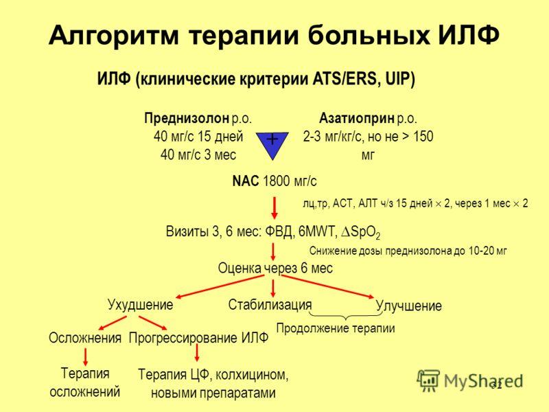 32 Алгоритм терапии больных ИЛФ ИЛФ (клинические критерии ATS/ERS, UIP) Преднизолон p.o. 40 мг/с 15 дней 40 мг/с 3 мес Азатиоприн p.o. 2-3 мг/кг/с, но не > 150 мг NAC 1800 мг/c Визиты 3, 6 мес: ФВД, 6MWT, SpO 2 Оценка через 6 мес Стабилизация Улучшен