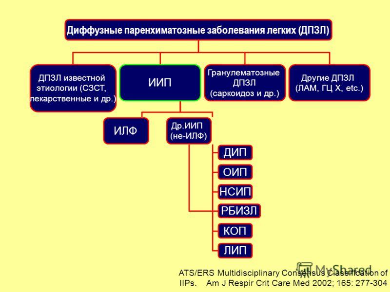 7 Диффузные паренхиматозные заболевания легких (ДПЗЛ) ДПЗЛ известной этиологии (СЗСТ, лекарственные и др.) ИИП Гранулематозные ДПЗЛ (саркоидоз и др.) Другие ДПЗЛ (ЛАМ, ГЦ Х, etc.) ИЛФ Др.ИИП (не-ИЛФ) ДИП ОИП НСИП РБИЗЛ КОП ЛИП ATS/ERS Multidisciplina